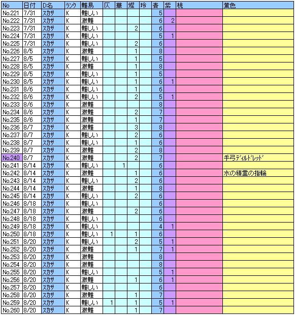 ヘル記録221~260回目