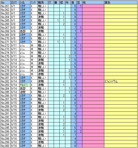ヘル記録261~300回目