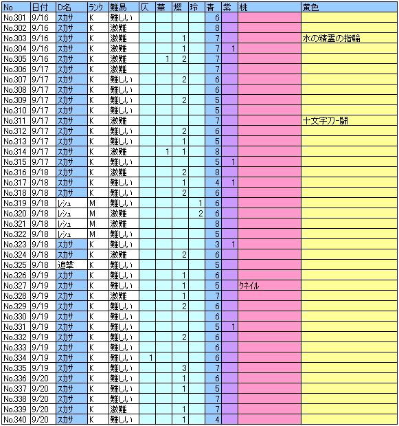 ヘル記録301~340回目