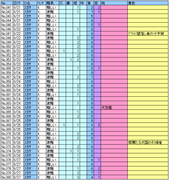 ヘル記録341~380回目