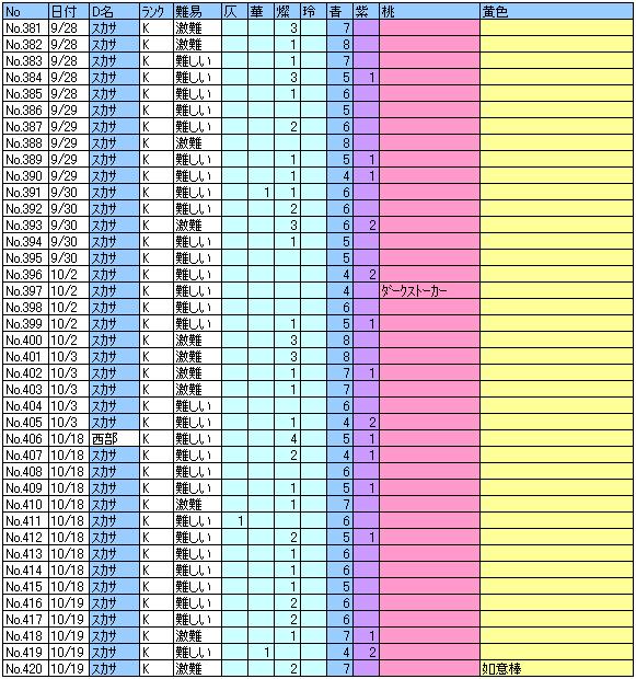 ヘル記録381~420回目
