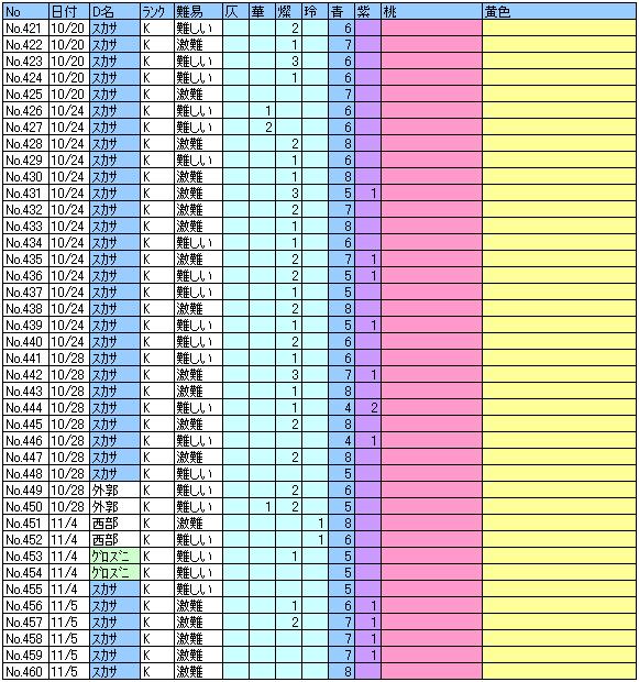ヘル記録421~460回目